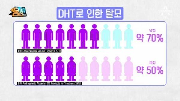 전체탈모인구중 DHT로 인한 탈모인은 남자가 70% 여자가 50%임탈모인중 남녀 불문 절반이상은 무조건 유전탈모란 얘기...      -DHT로 인한 탈모 증상은?-
